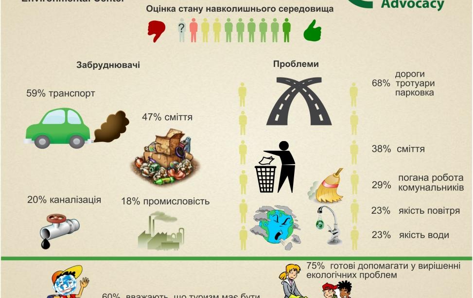 Дослідження екологічної ситуації у м. Івано-Франківськ