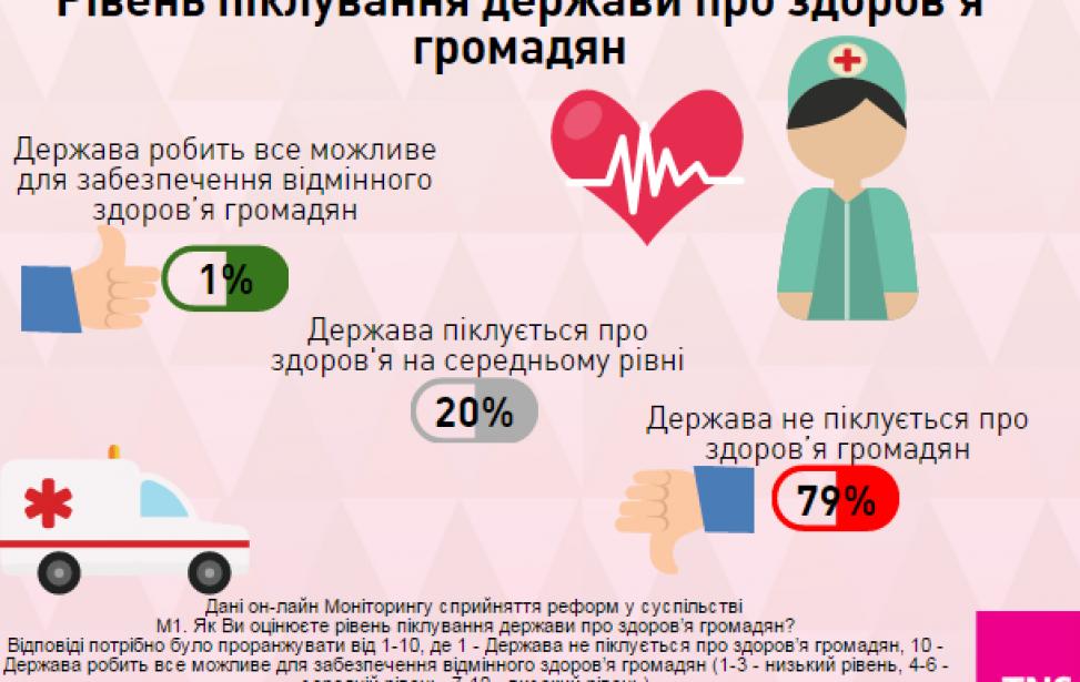 Українці лікують себе самі і вважають, що держава не піклується про їх здоров'я