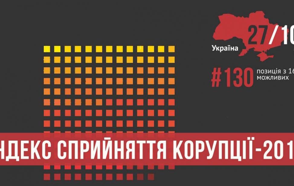 Лише на один бал піднялась Україна у світовому рейтингу сприйняття корупції